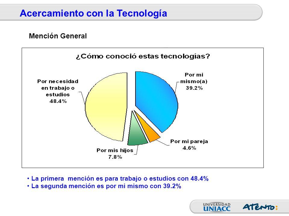 La primera mención es para trabajo o estudios con 48.4% La segunda mención es por mi mismo con 39.2% Acercamiento con la Tecnología Mención General