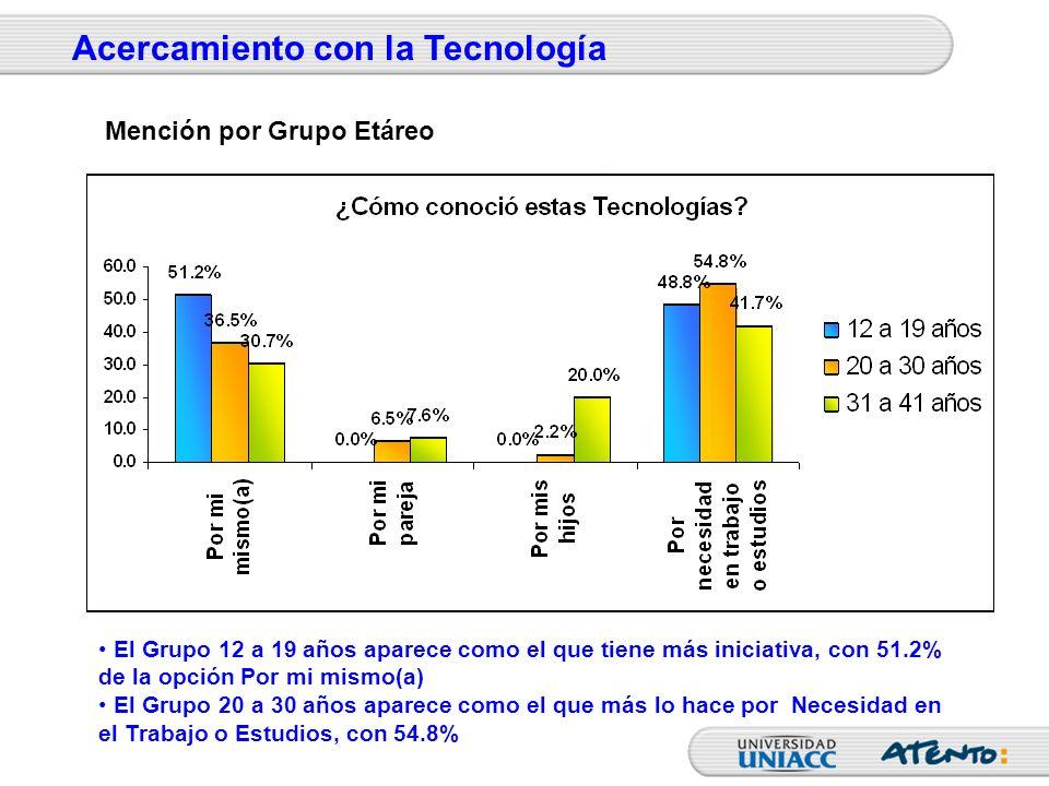 El Grupo 12 a 19 años aparece como el que tiene más iniciativa, con 51.2% de la opción Por mi mismo(a) El Grupo 20 a 30 años aparece como el que más l