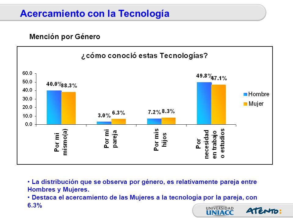 La distribución que se observa por género, es relativamente pareja entre Hombres y Mujeres. Destaca el acercamiento de las Mujeres a la tecnología por
