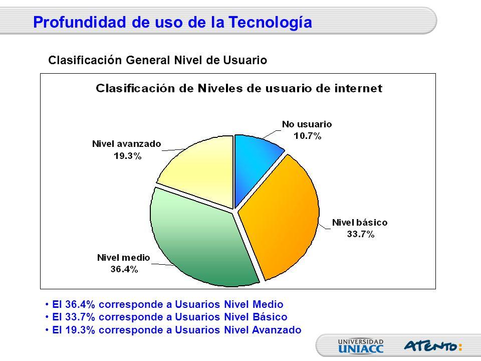 El 36.4% corresponde a Usuarios Nivel Medio El 33.7% corresponde a Usuarios Nivel Básico El 19.3% corresponde a Usuarios Nivel Avanzado Clasificación