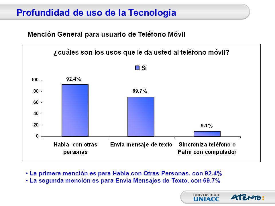 La primera mención es para Habla con Otras Personas, con 92.4% La segunda mención es para Envía Mensajes de Texto, con 69.7% Profundidad de uso de la