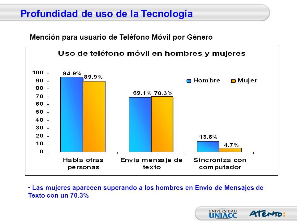 Las mujeres aparecen superando a los hombres en Envío de Mensajes de Texto con un 70.3% Profundidad de uso de la Tecnología Mención para usuario de Te