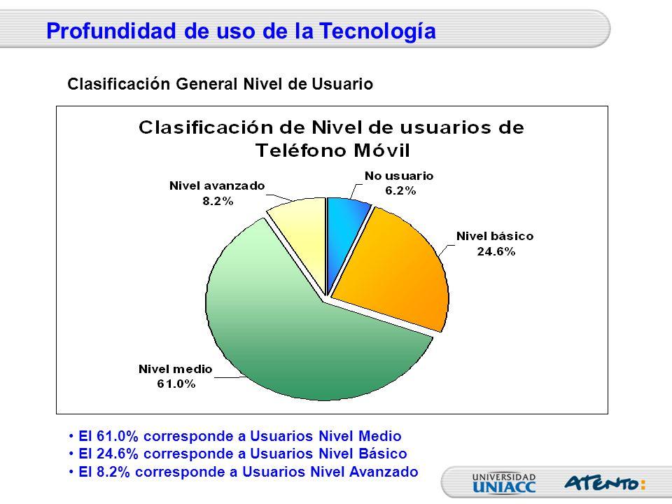 El 61.0% corresponde a Usuarios Nivel Medio El 24.6% corresponde a Usuarios Nivel Básico El 8.2% corresponde a Usuarios Nivel Avanzado Profundidad de