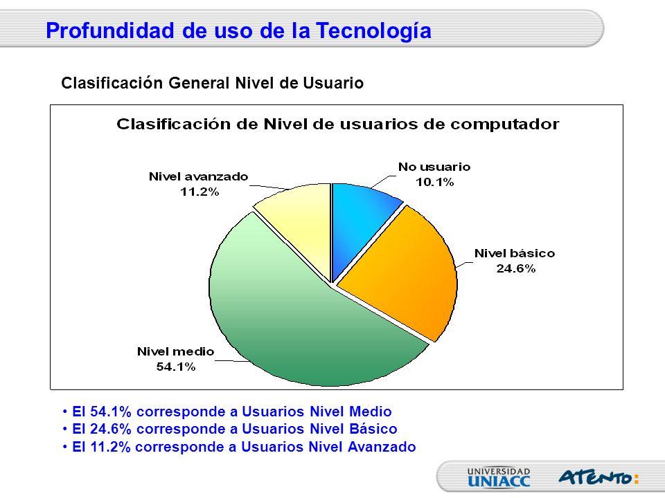 El 54.1% corresponde a Usuarios Nivel Medio El 24.6% corresponde a Usuarios Nivel Básico El 11.2% corresponde a Usuarios Nivel Avanzado Profundidad de