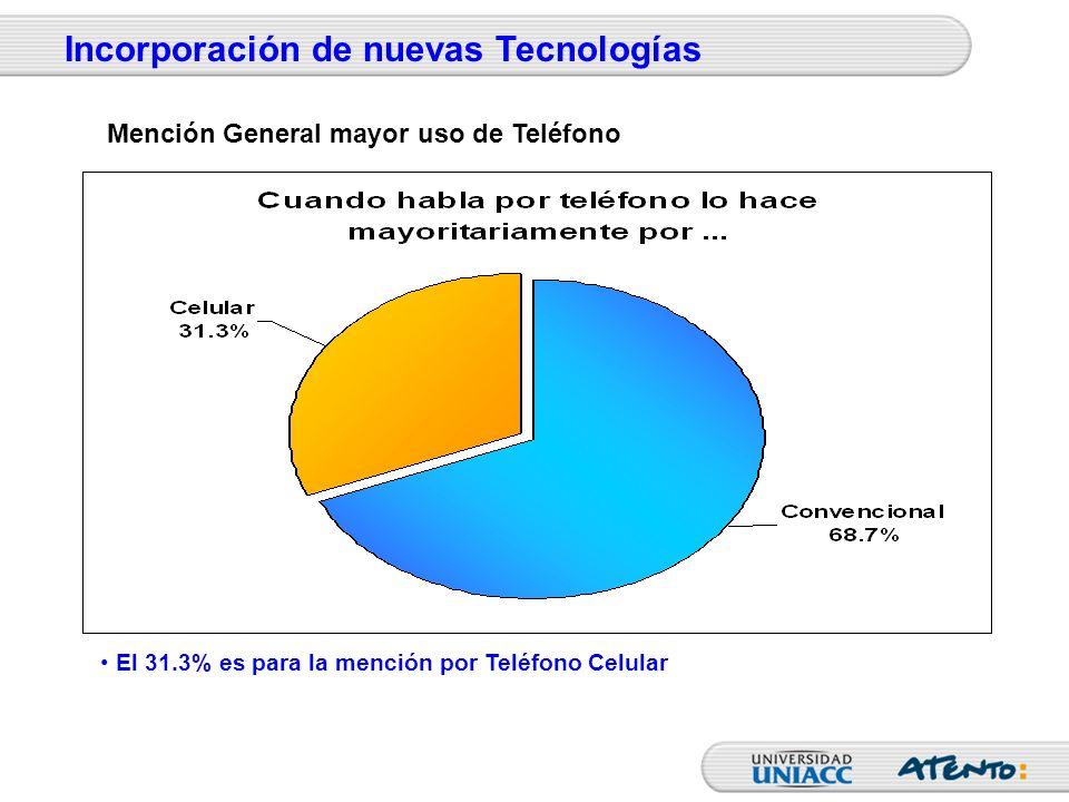 El 31.3% es para la mención por Teléfono Celular Incorporación de nuevas Tecnologías Mención General mayor uso de Teléfono