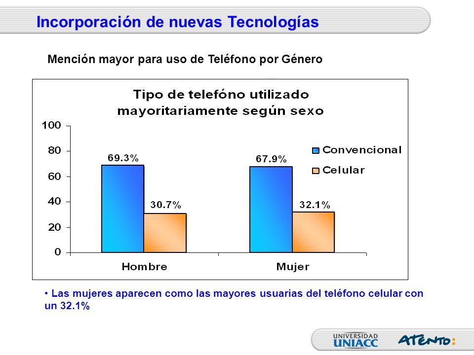 Las mujeres aparecen como las mayores usuarias del teléfono celular con un 32.1% Incorporación de nuevas Tecnologías Mención mayor para uso de Teléfon