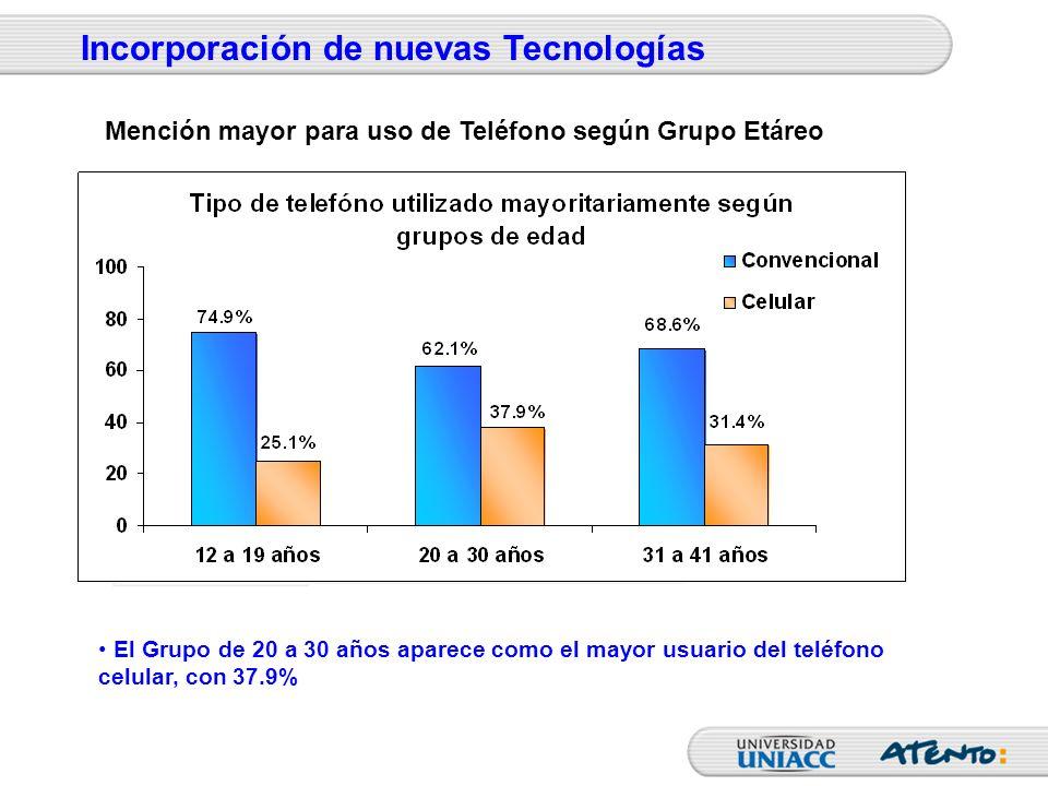 El Grupo de 20 a 30 años aparece como el mayor usuario del teléfono celular, con 37.9% Incorporación de nuevas Tecnologías Mención mayor para uso de T
