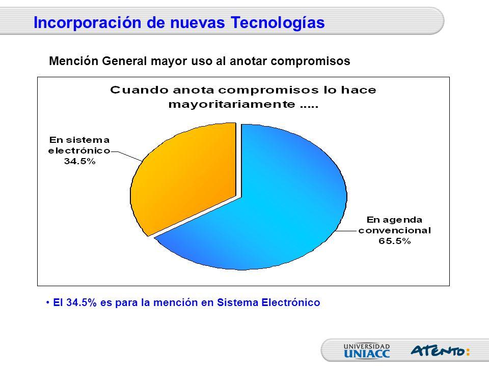 El 34.5% es para la mención en Sistema Electrónico Incorporación de nuevas Tecnologías Mención General mayor uso al anotar compromisos