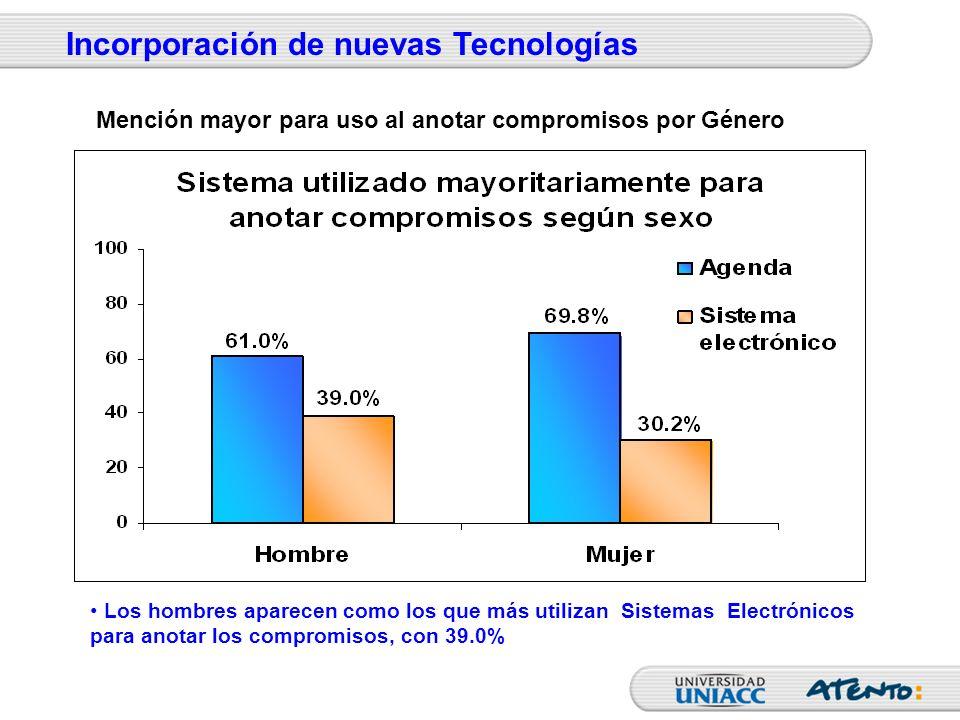 Los hombres aparecen como los que más utilizan Sistemas Electrónicos para anotar los compromisos, con 39.0% Incorporación de nuevas Tecnologías Menció