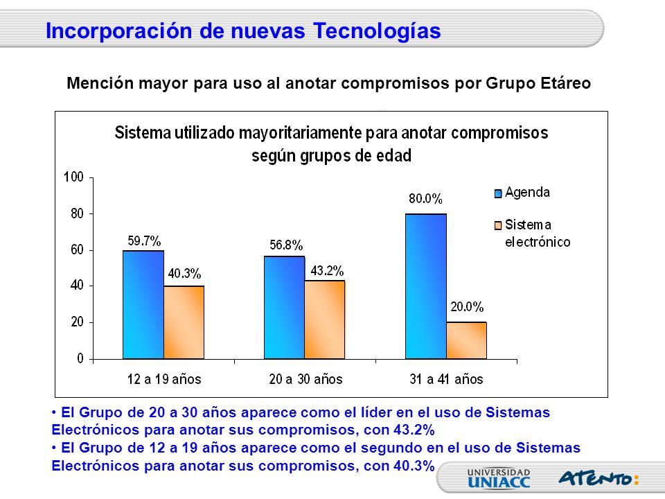 El Grupo de 20 a 30 años aparece como el líder en el uso de Sistemas Electrónicos para anotar sus compromisos, con 43.2% El Grupo de 12 a 19 años apar