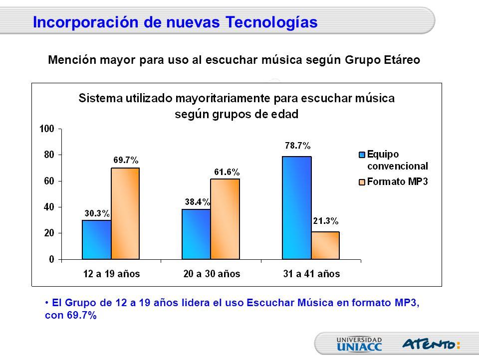 El Grupo de 12 a 19 años lidera el uso Escuchar Música en formato MP3, con 69.7% Incorporación de nuevas Tecnologías Mención mayor para uso al escucha