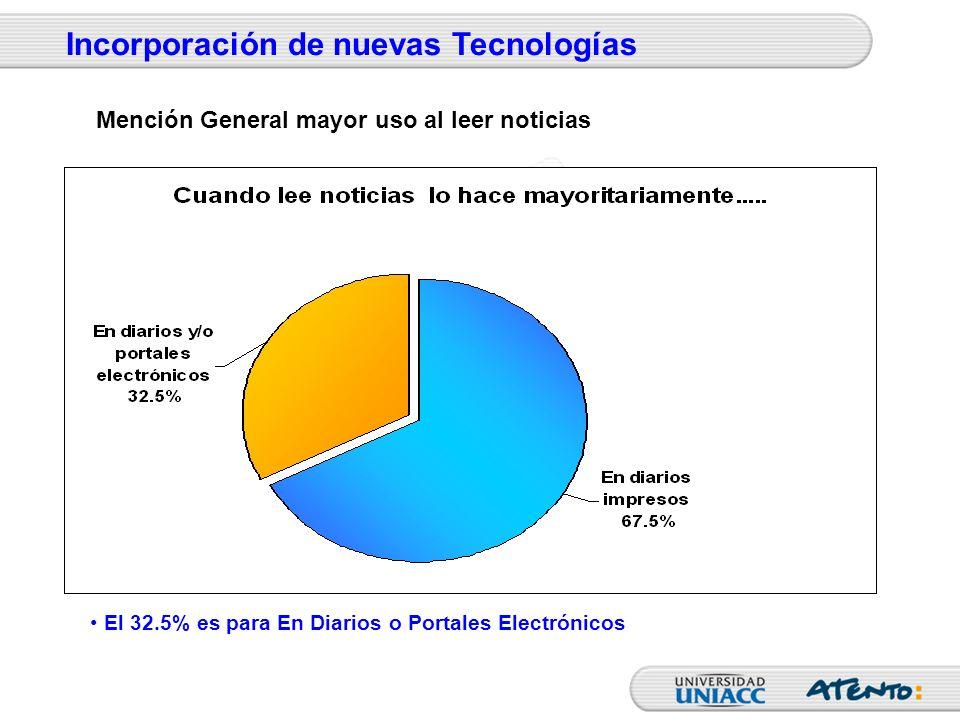 El 32.5% es para En Diarios o Portales Electrónicos Incorporación de nuevas Tecnologías Mención General mayor uso al leer noticias