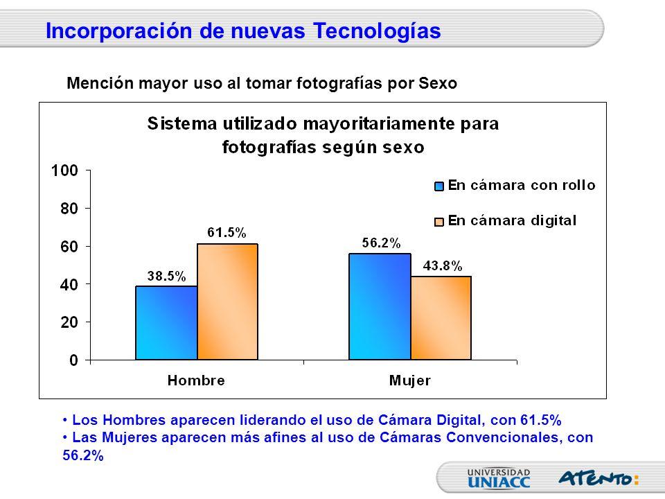 Los Hombres aparecen liderando el uso de Cámara Digital, con 61.5% Las Mujeres aparecen más afines al uso de Cámaras Convencionales, con 56.2% Incorpo
