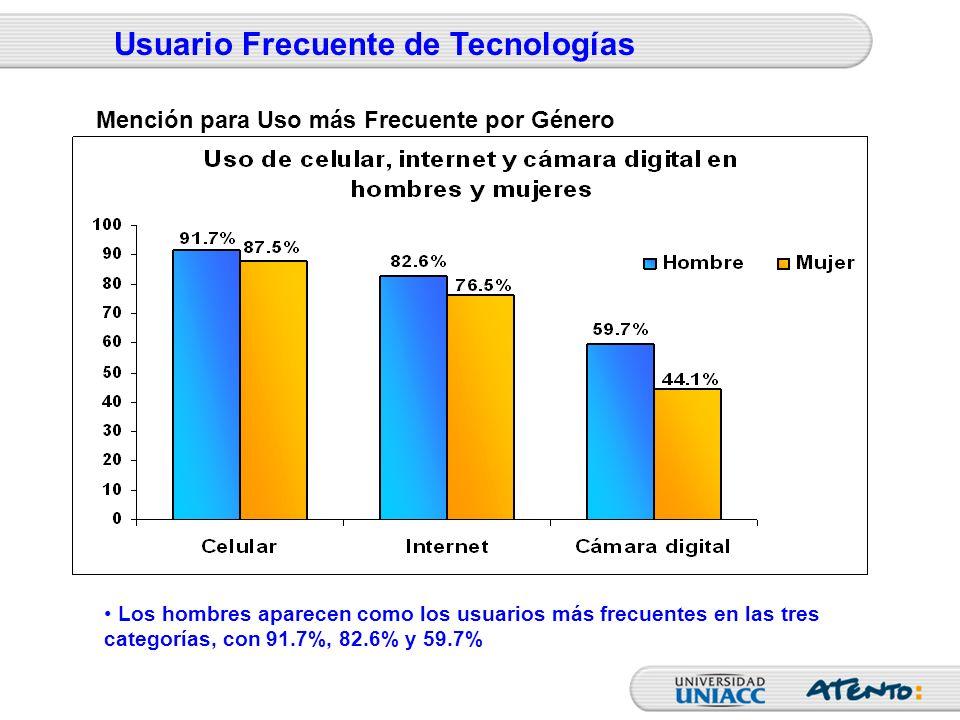 Usuario Frecuente de Tecnologías Los hombres aparecen como los usuarios más frecuentes en las tres categorías, con 91.7%, 82.6% y 59.7% Mención para U
