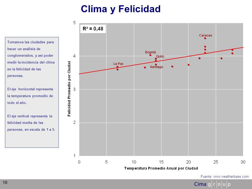 10 Clima y Felicidad Fuente: www.weatherbase.com R² = 0,48 Tomamos las ciudades para hacer un análisis de conglomerados, y así poder medir la incidenc
