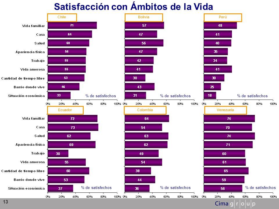 13 ChileBoliviaPerú EcuadorColombiaVenezuela % de satisfechos Satisfacción con Ámbitos de la Vida