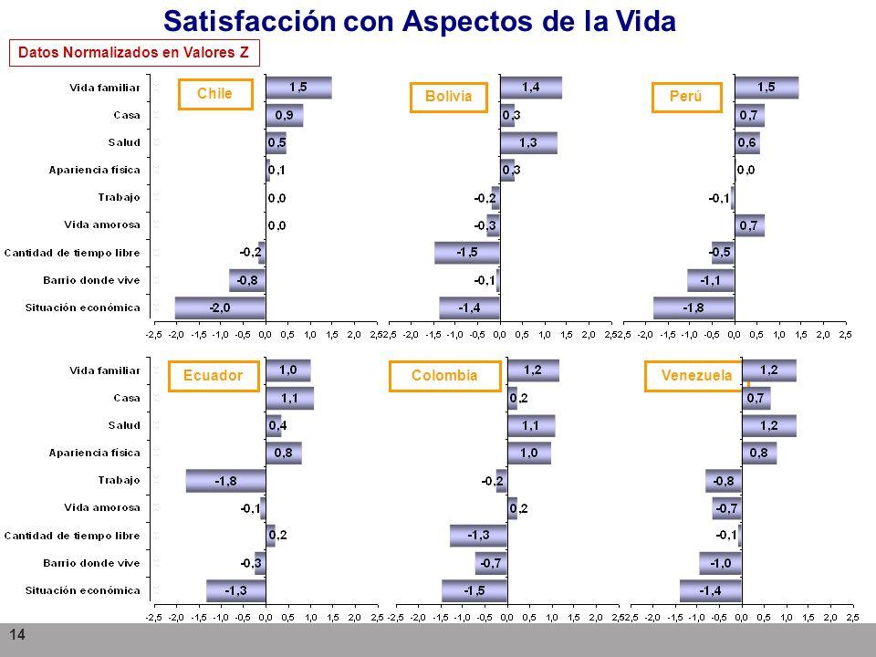 14 Chile BoliviaPerú EcuadorColombiaVenezuela Satisfacción con Aspectos de la Vida Datos Normalizados en Valores Z