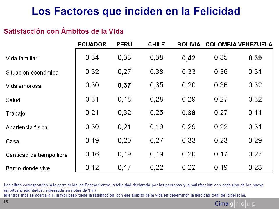18 Los Factores que inciden en la Felicidad Satisfacción con Ámbitos de la Vida Las cifras corresponden a la correlación de Pearson entre la felicidad
