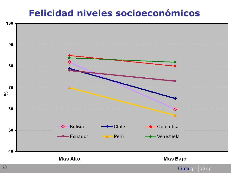 28 Felicidad niveles socioeconómicos