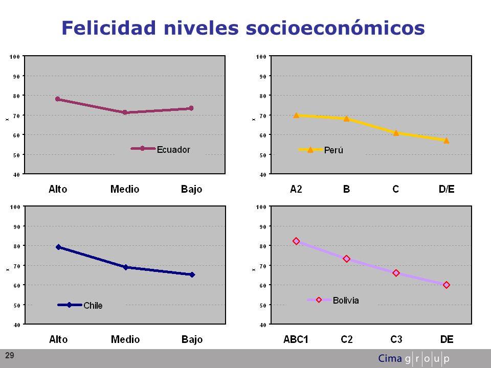 29 Felicidad niveles socioeconómicos