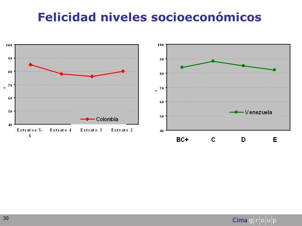 30 Felicidad niveles socioeconómicos