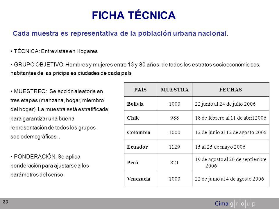 33 FICHA TÉCNICA PAÍSMUESTRAFECHAS Bolivia100022 junio al 24 de julio 2006 Chile98818 de febrero al 11 de abril 2006 Colombia100012 de junio al 12 de