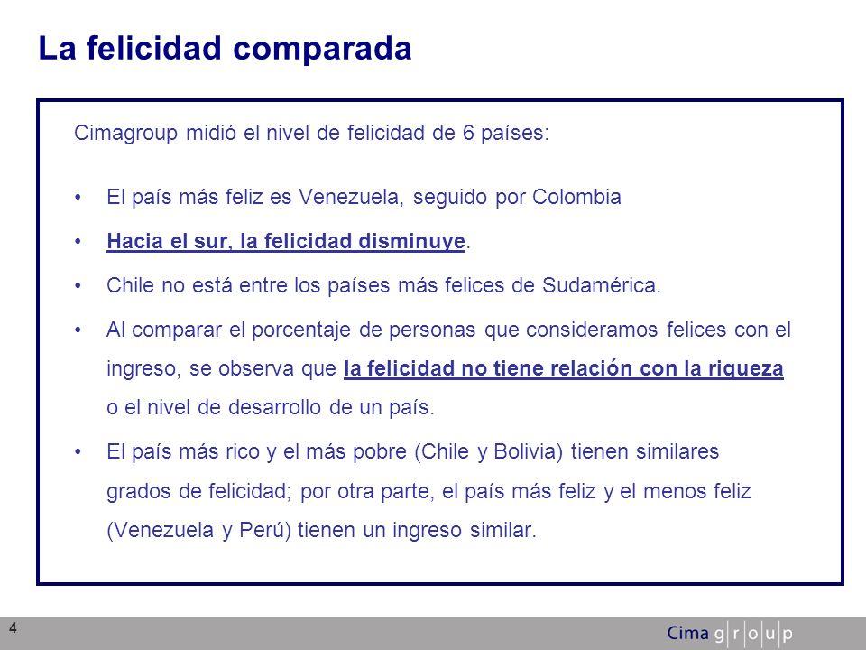 4 La felicidad comparada Cimagroup midió el nivel de felicidad de 6 países: El país más feliz es Venezuela, seguido por Colombia Hacia el sur, la feli