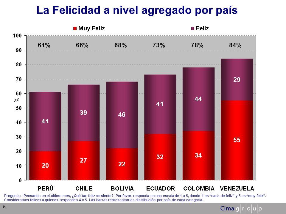 5 La Felicidad a nivel agregado por país Pregunta: Pensando en el último mes, ¿Qué tan feliz se siente?. Por favor, responda en una escala de 1 a 5, d