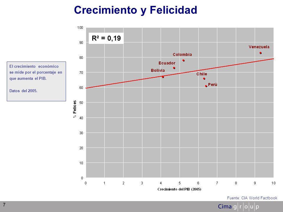 7 Crecimiento y Felicidad Fuente: CIA World Factbook R² = 0,19 El crecimiento económico se mide por el porcentaje en que aumenta el PIB. Datos del 200