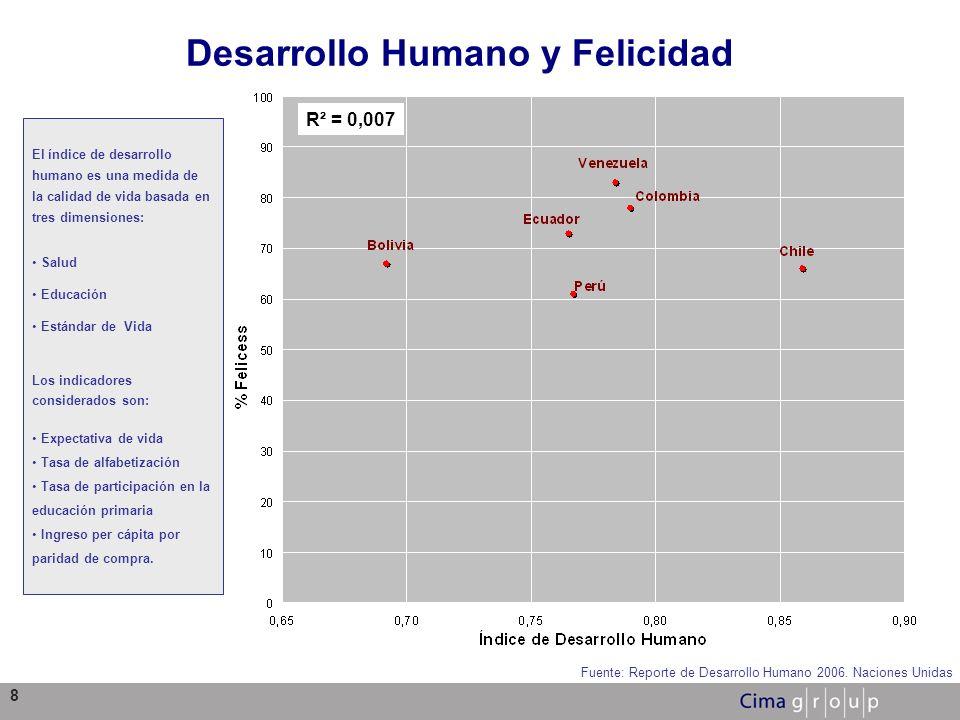 8 Desarrollo Humano y Felicidad Fuente: Reporte de Desarrollo Humano 2006. Naciones Unidas El índice de desarrollo humano es una medida de la calidad