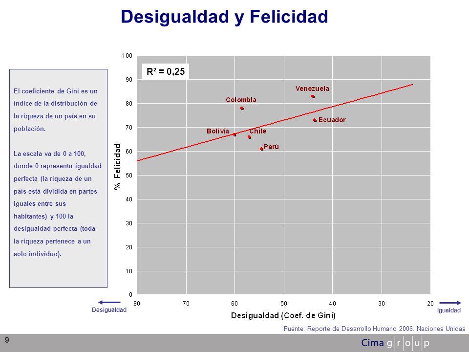9 Desigualdad y Felicidad Fuente: Reporte de Desarrollo Humano 2006. Naciones Unidas Desigualdad Igualdad R² = 0,25 El coeficiente de Gini es un índic