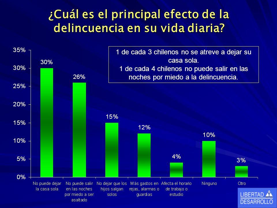 ¿Cuál es el principal efecto de la delincuencia en su vida diaria? 1 de cada 3 chilenos no se atreve a dejar su casa sola. 1 de cada 4 chilenos no pue