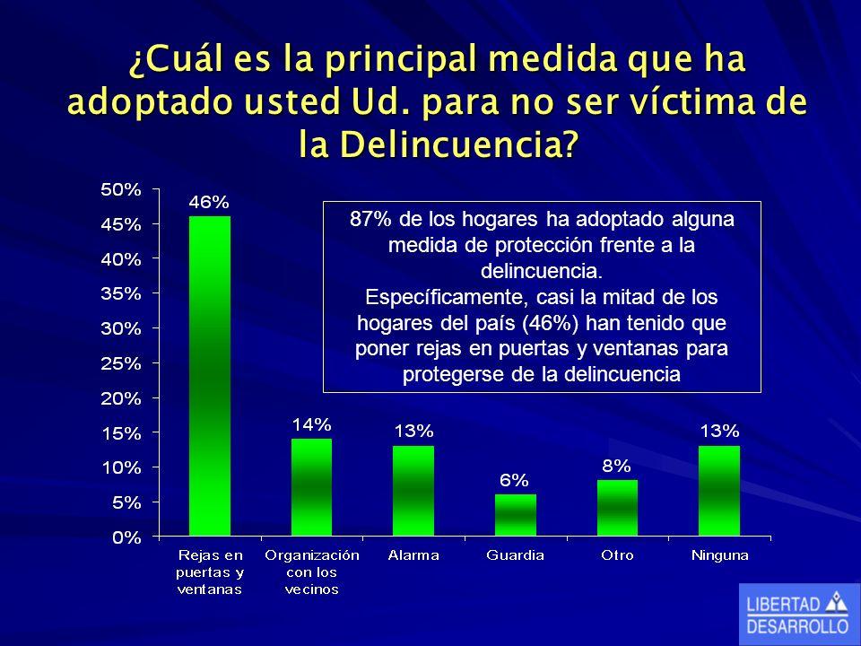 ¿Cuál es la principal medida que ha adoptado usted Ud. para no ser víctima de la Delincuencia? 87% de los hogares ha adoptado alguna medida de protecc