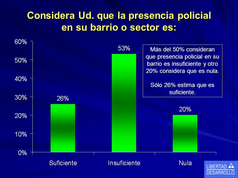 Considera Ud. que la presencia policial en su barrio o sector es: Más del 50% consideran que presencia policial en su barrio es insuficiente y otro 20