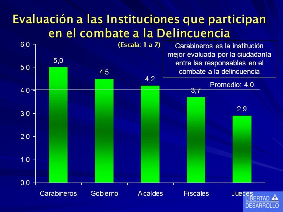 Evaluación a las Instituciones que participan en el combate a la Delincuencia (Escala: 1 a 7) Promedio: 4.0 Carabineros es la institución mejor evalua