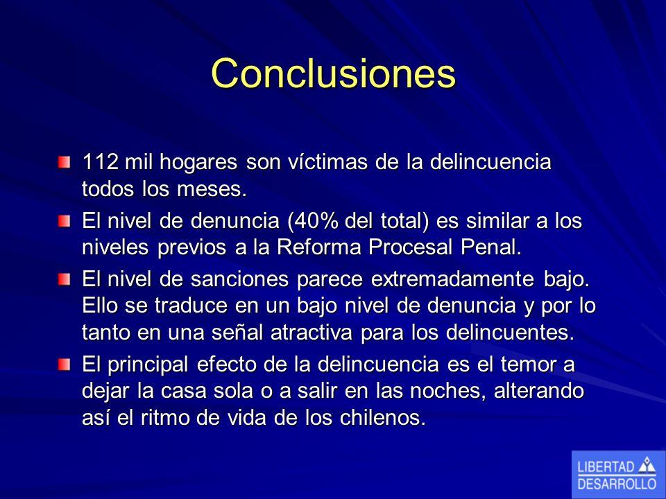 Conclusiones 112 mil hogares son víctimas de la delincuencia todos los meses. El nivel de denuncia (40% del total) es similar a los niveles previos a