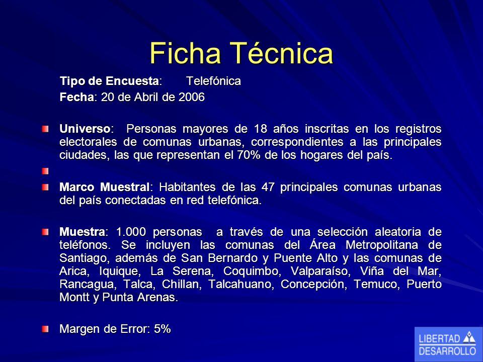 Ficha Técnica Tipo de Encuesta: Telefónica Fecha: 20 de Abril de 2006 Universo: Personas mayores de 18 años inscritas en los registros electorales de