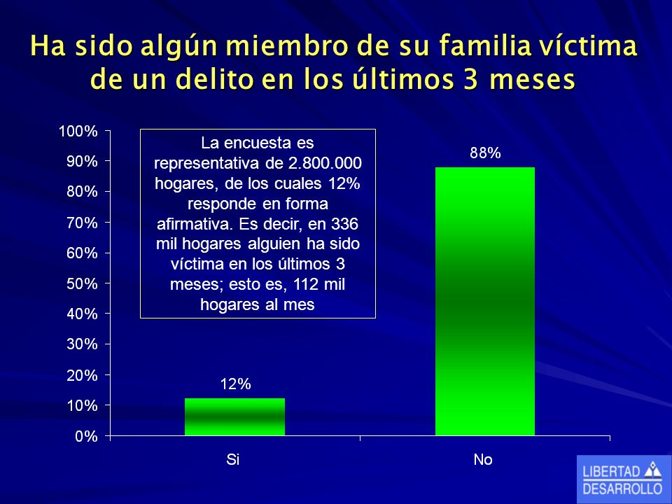 Ha sido algún miembro de su familia víctima de un delito en los últimos 3 meses La encuesta es representativa de 2.800.000 hogares, de los cuales 12%