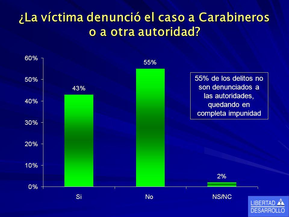 ¿La víctima denunció el caso a Carabineros o a otra autoridad? 55% de los delitos no son denunciados a las autoridades, quedando en completa impunidad