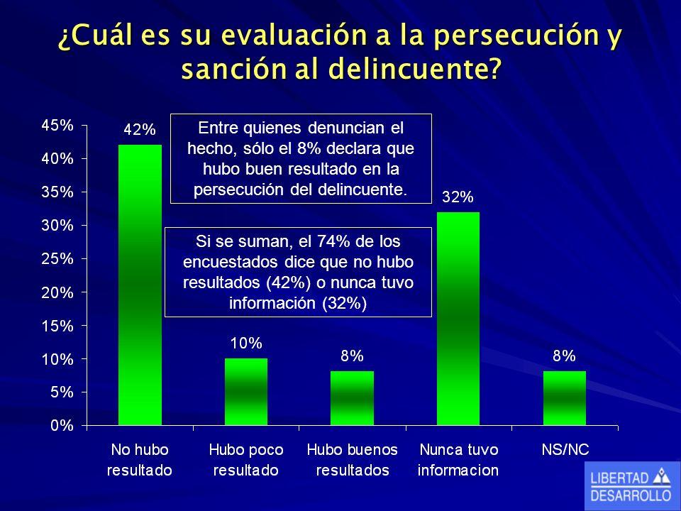 ¿Cuál es su evaluación a la persecución y sanción al delincuente? Entre quienes denuncian el hecho, sólo el 8% declara que hubo buen resultado en la p