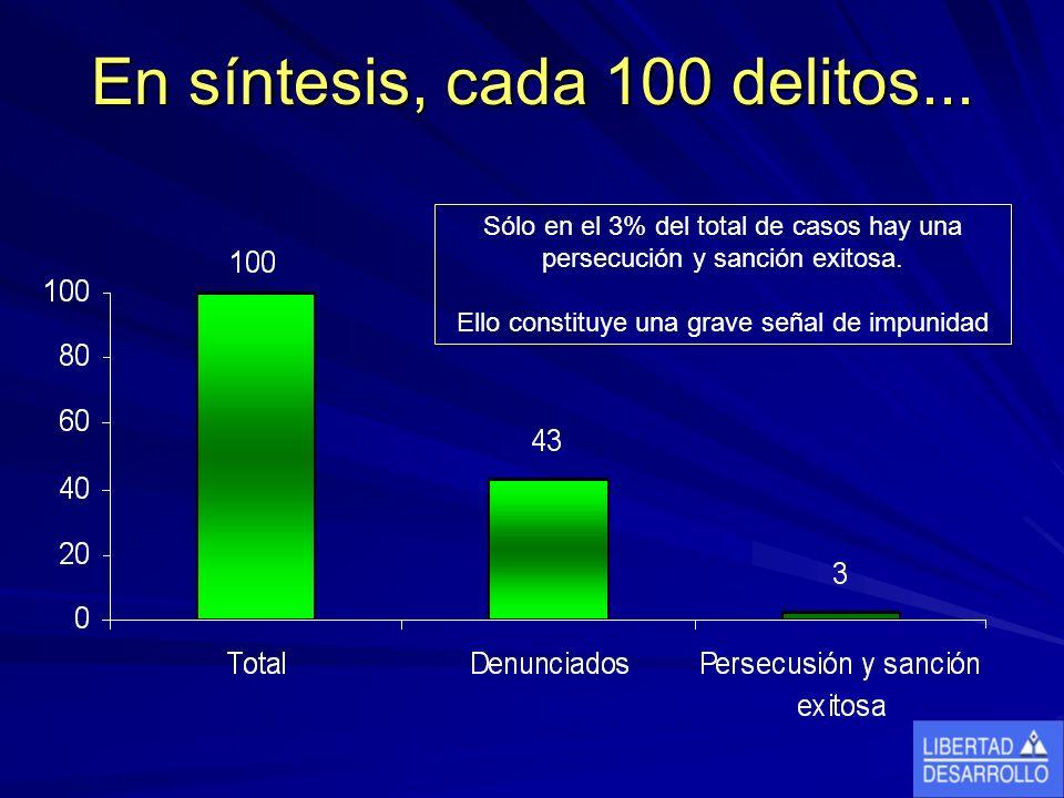 En síntesis, cada 100 delitos... Sólo en el 3% del total de casos hay una persecución y sanción exitosa. Ello constituye una grave señal de impunidad