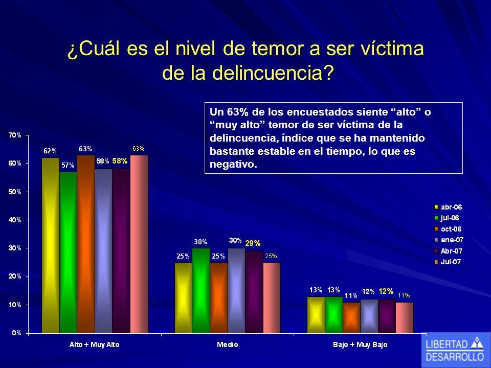 ¿Cuál es el nivel de temor a ser víctima de la delincuencia.