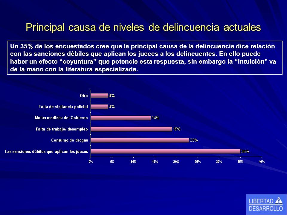 Principal causa de niveles de delincuencia actuales Un 35% de los encuestados cree que la principal causa de la delincuencia dice relación con las sanciones débiles que aplican los jueces a los delincuentes.
