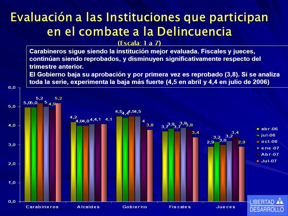 Evaluación a las Instituciones que participan en el combate a la Delincuencia (Escala: 1 a 7) Carabineros sigue siendo la institución mejor evaluada.
