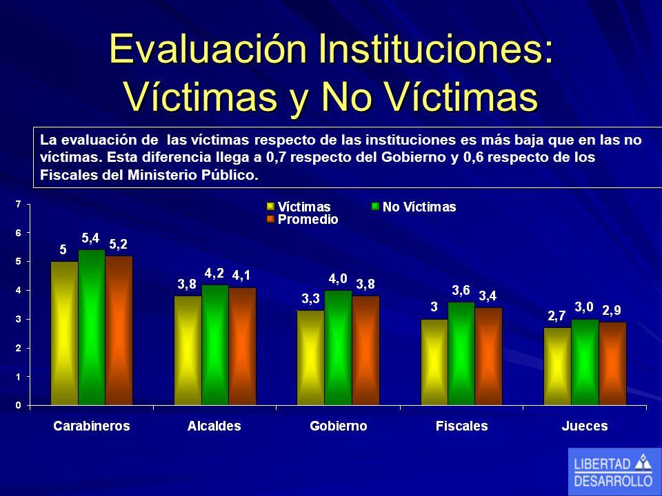 Evaluación Instituciones: Víctimas y No Víctimas La evaluación de las víctimas respecto de las instituciones es más baja que en las no víctimas.
