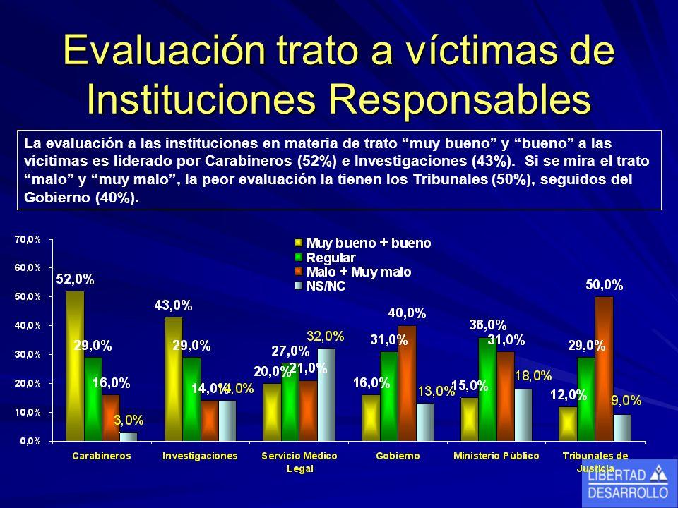 Evaluación trato a víctimas de Instituciones Responsables La evaluación a las instituciones en materia de trato muy bueno y bueno a las vícitimas es liderado por Carabineros (52%) e Investigaciones (43%).