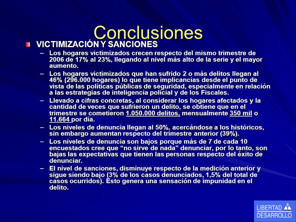 Conclusiones VICTIMIZACIÓN Y SANCIONES –Los hogares victimizados crecen respecto del mismo trimestre de 2006 de 17% al 23%, llegando al nivel más alto de la serie y el mayor aumento.