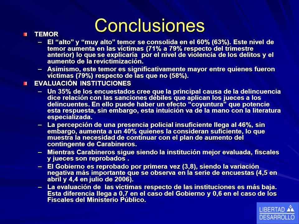 Conclusiones TEMOR –El alto y muy alto temor se consolida en el 60% (63%).