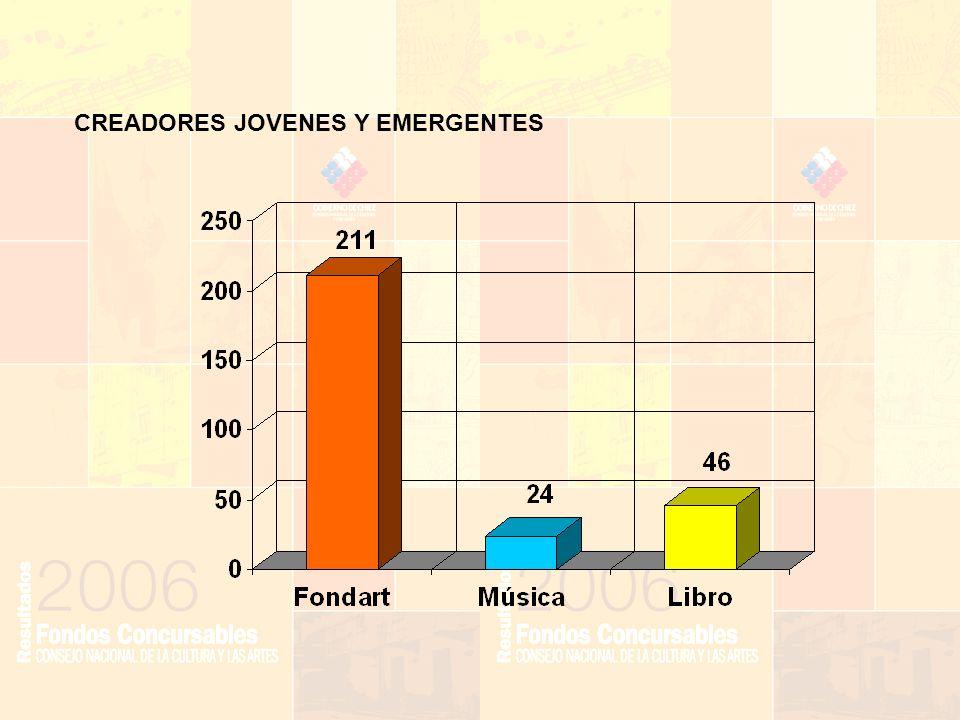 CREADORES JOVENES Y EMERGENTES