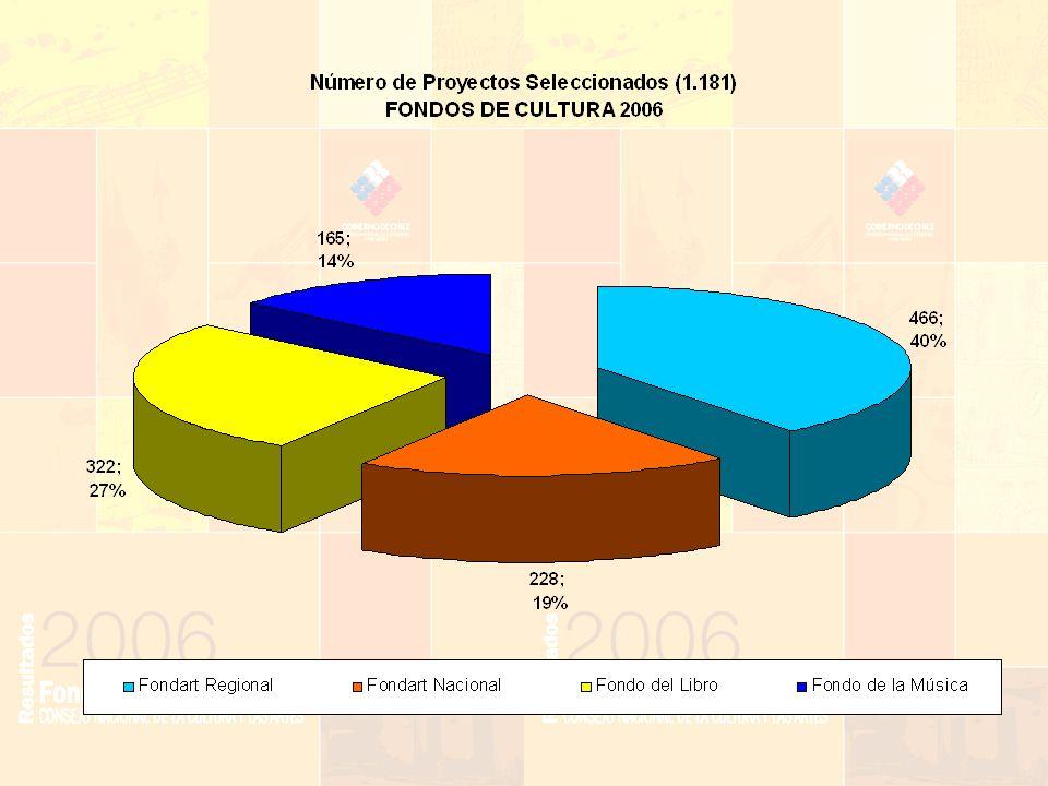 CALIDAD Y SATISFACCION Este año, un total de 2608 proyectos resultaron elegibles luego del proceso de evaluación y de ellos 1181 fueron seleccionados, representando un 45%.